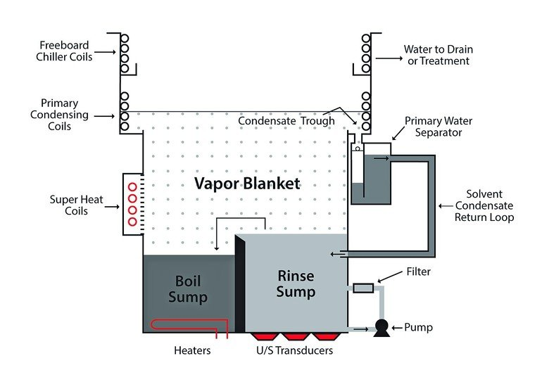 چربی گیر CPI ساخت گروه فنی مهندسی اوژن اطلس