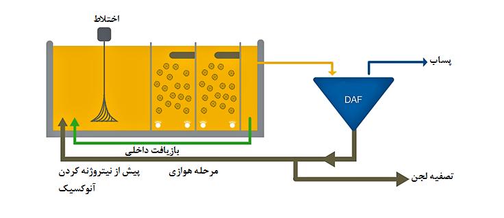 طراحی فرآیند لجن فعال هوادهی گسترده