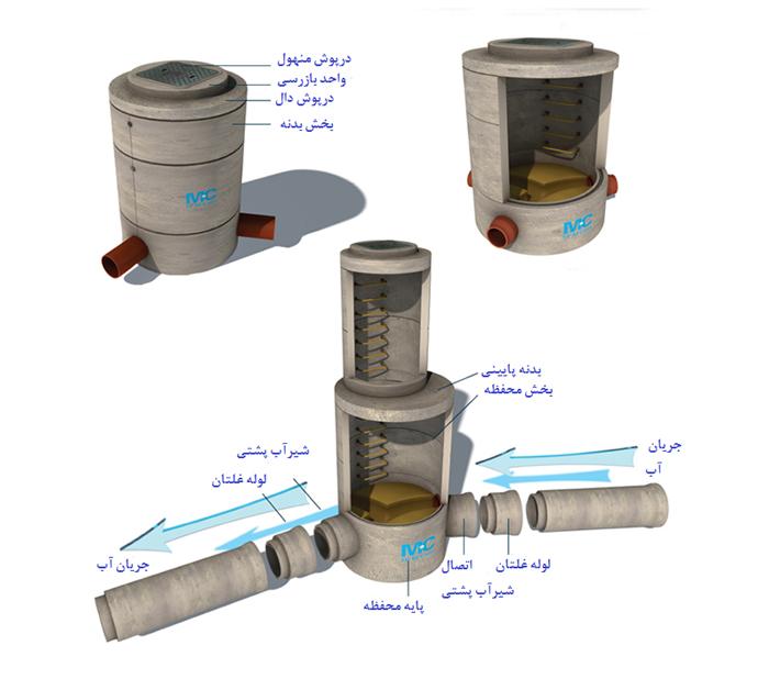 طراحی منهول فاضلابی بتنی اوژن اطلس به همراه نقشه طراحی و ابعاد منهول