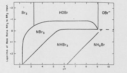 اشکال مختلف برم در مقادیر مختلف pH و غلظتهای مختلف آمونیاک.