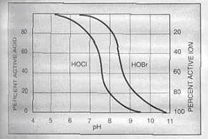 تفکیک اسید هیپوبروم و اسید هیپوکلرو در مقادیر مختلف pH