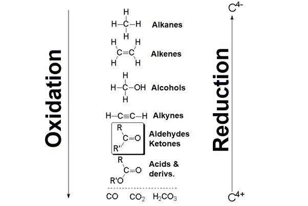 نحوه اکسیداسیون ماده شیمیایی ضد عفونی کننده پروکسان