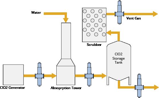 دیاکساید کلر (Chlorine dioxide)
