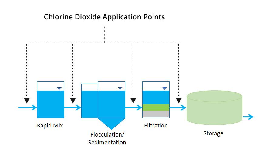 محلول دی اکسید کلراید (Chlorine dioxide)