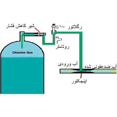 روش های ضدعفونی آب با گاز کلر