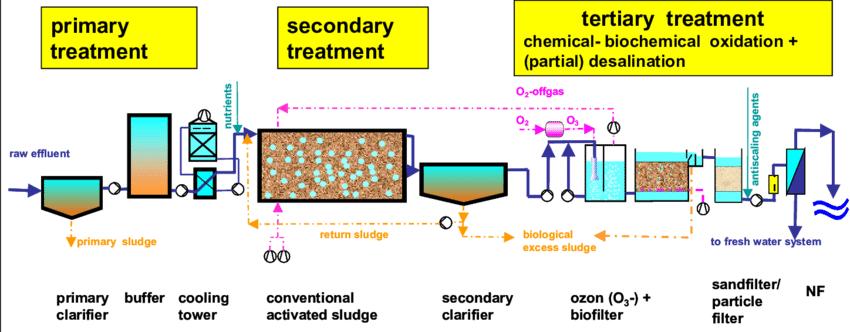 مراحل اجرای تصفیه فاضلاب صنعتی گروه اوژن