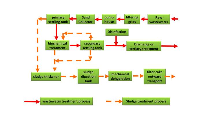 نحوه عملکرد تصفیه فاضلاب صنعتی و بهداشتی انسانی