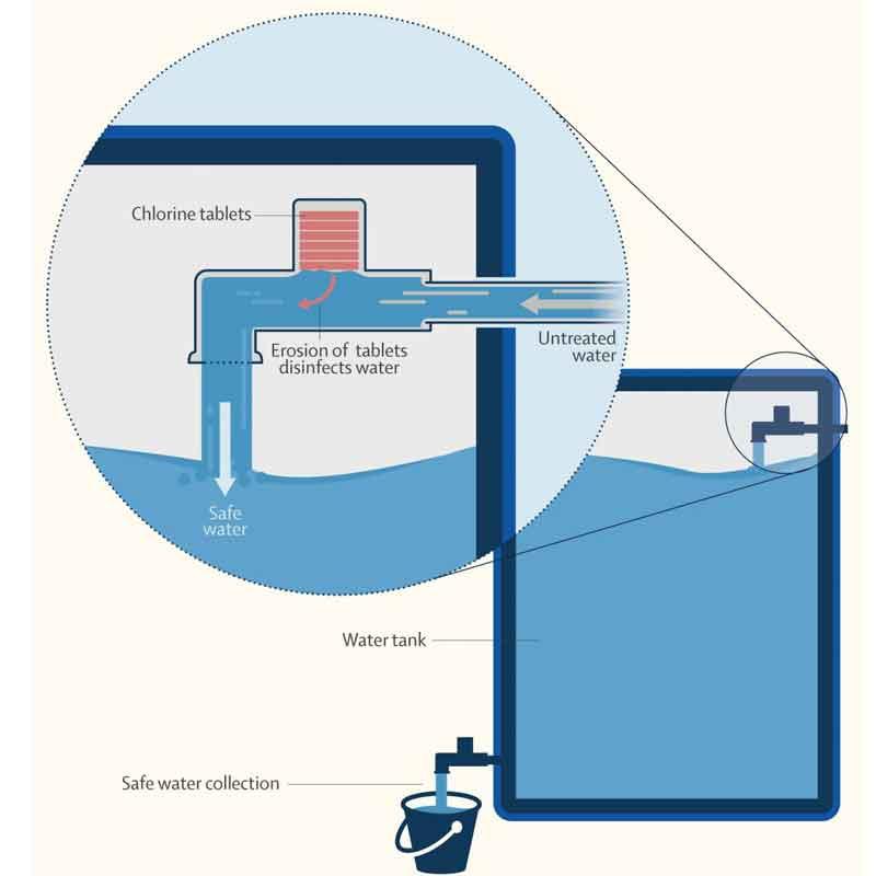 فرآیند کلرزنی در صنعت تصفیه آب و فاضلاب