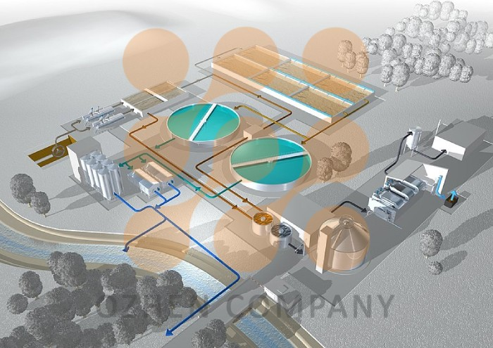 فرآیند پکیج تصفیه فاضلاب صنعتی اوژن اطلس