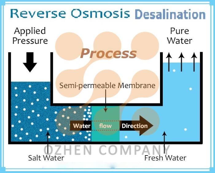 فرآیند اسمز معکوس (RO) (reverse osmosis)
