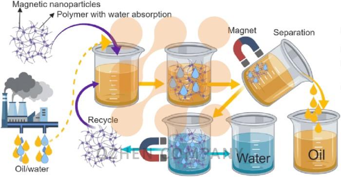 سیستم جداکننده روغن آب هیدروسیکون