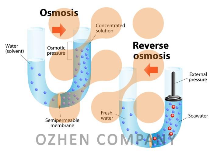 سیستم فیلتراسیون اوژن در تصفیه آب و فاضلاب