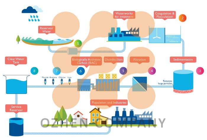 مکانیزم های مورد استفاده در روش فیلتراسیون و نحوه تصفیه آب و فاضلاب