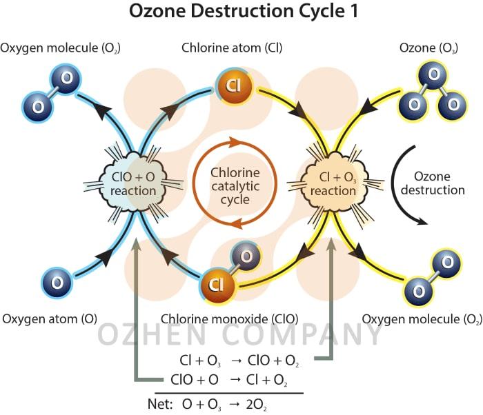 فرآیند شیمیایی ماده ضد عفونی کننده ازن